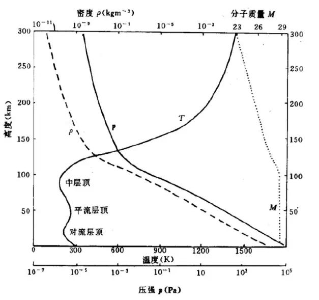 ▲图3 大气密度分布曲线