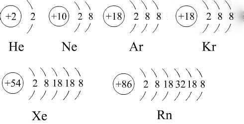 各类稀有气体的发现小故事(包括氦、氖、氩、氪、氙、氡)